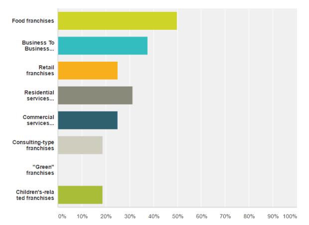 question 4 of 2017 franchise survey