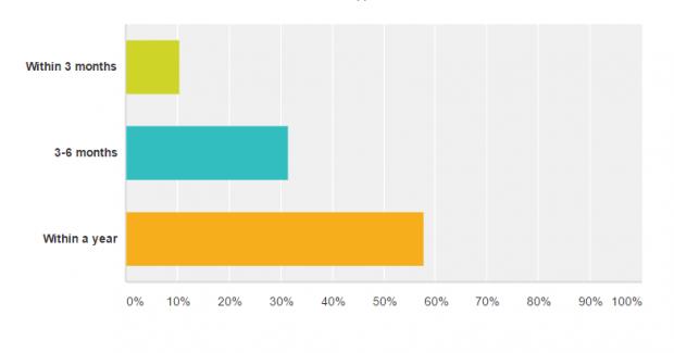 franchise buyer survey question 3