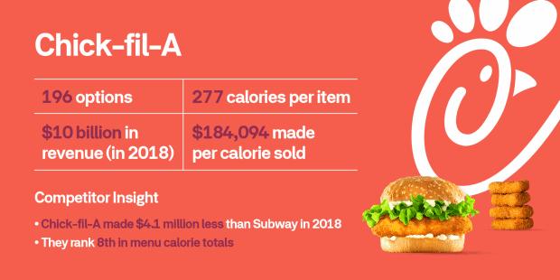 chick fil best fast food franchises ranking