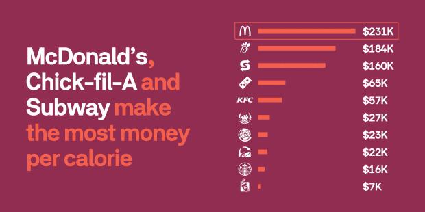 profit per calorie rankings in fast food