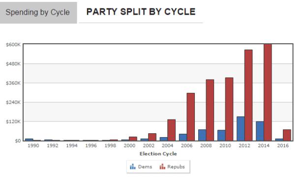 IFA lobbying chart