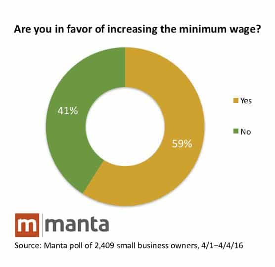 manta wages for small business study