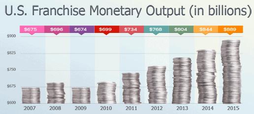 owning a franchise U.S. economy