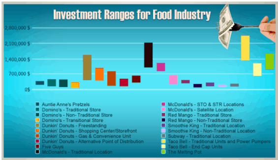 food franchise investment amounts fees