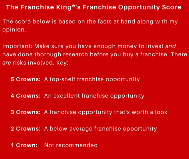 franchise rankings and reviews