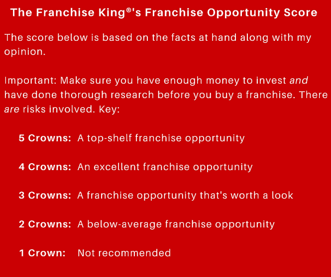 The Franchise King®'s Franchise Opportunity Score