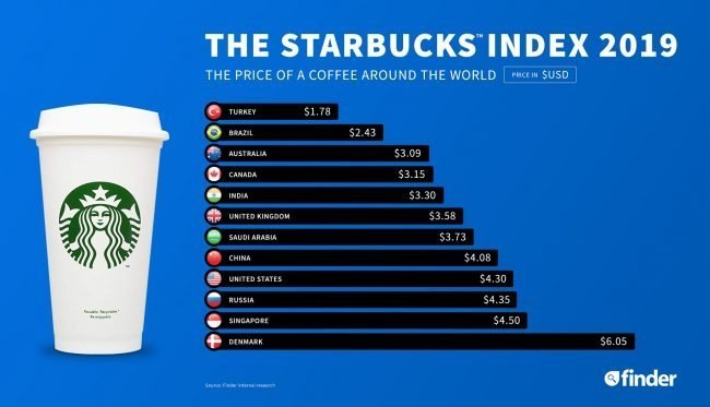 coffee prices starbucks