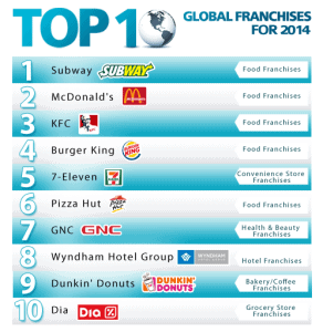 franchise direct global franchises