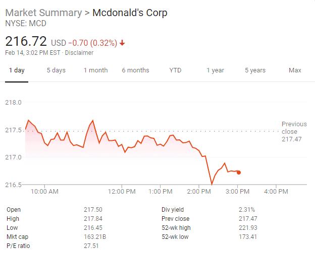 entrepreneur stocks like mcdonald's and ray kroc